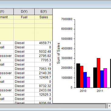 Creating Summary Report Using Pivot Table