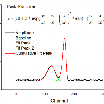 Define a Peak Function for Peak Fitting