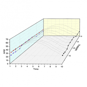 Plotting Waterfall Plots with YZ Lines