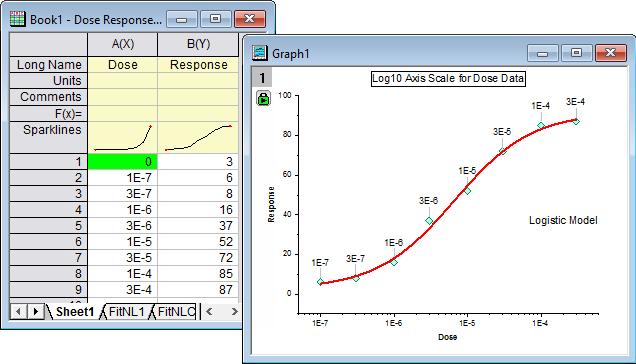 Where Did My Zero Dose Go for Dose Response Curves???