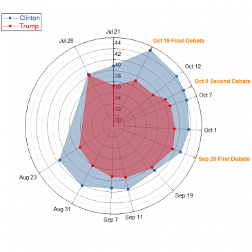 Plot Radar Chart with Unevenly Spaced Axes