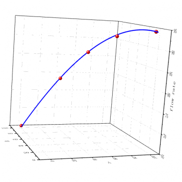 How To Fit 3D Curve and Plot the Fitted Curve Into Graph