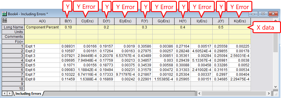 Y and Y Error for dataset structure.
