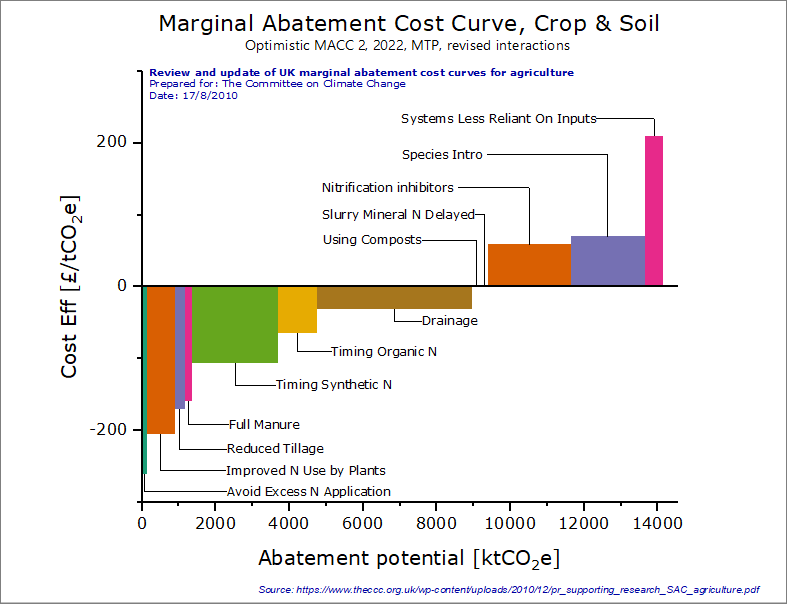 Marginal Abatement Cost Curve, Agricultural Sector