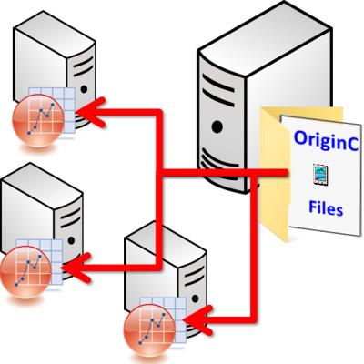 Centralizing OriginC Files on a Network